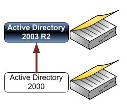Actualizar-active-directory-2000-a-r2-mover-roles-fsmo.JPG